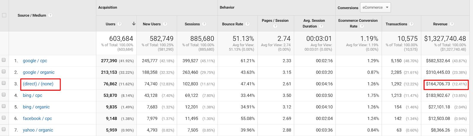 Google Analytics Channel Attribution