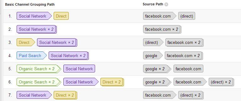 touch-points in multi-channel funnel view
