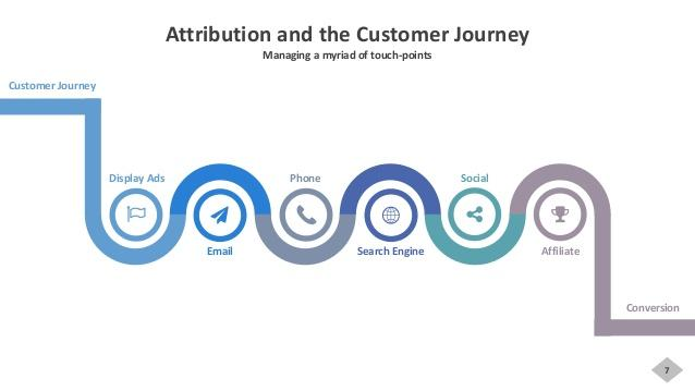 attribution and the customer journey touch points