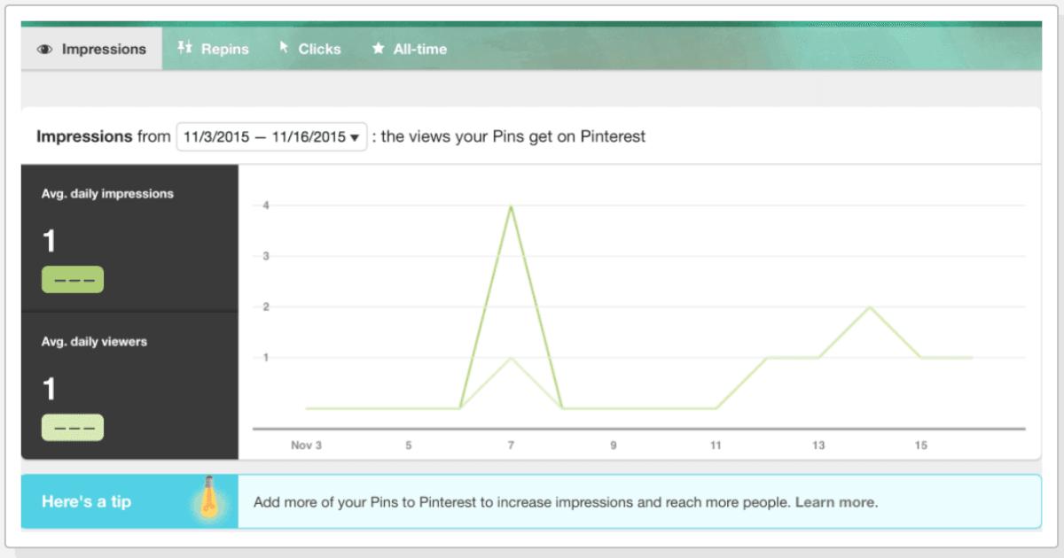 screenshot profile pinterest analytics ad espresso