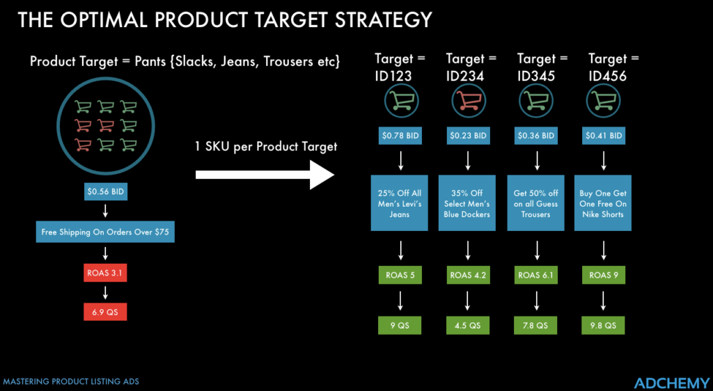 optimal product target strategy