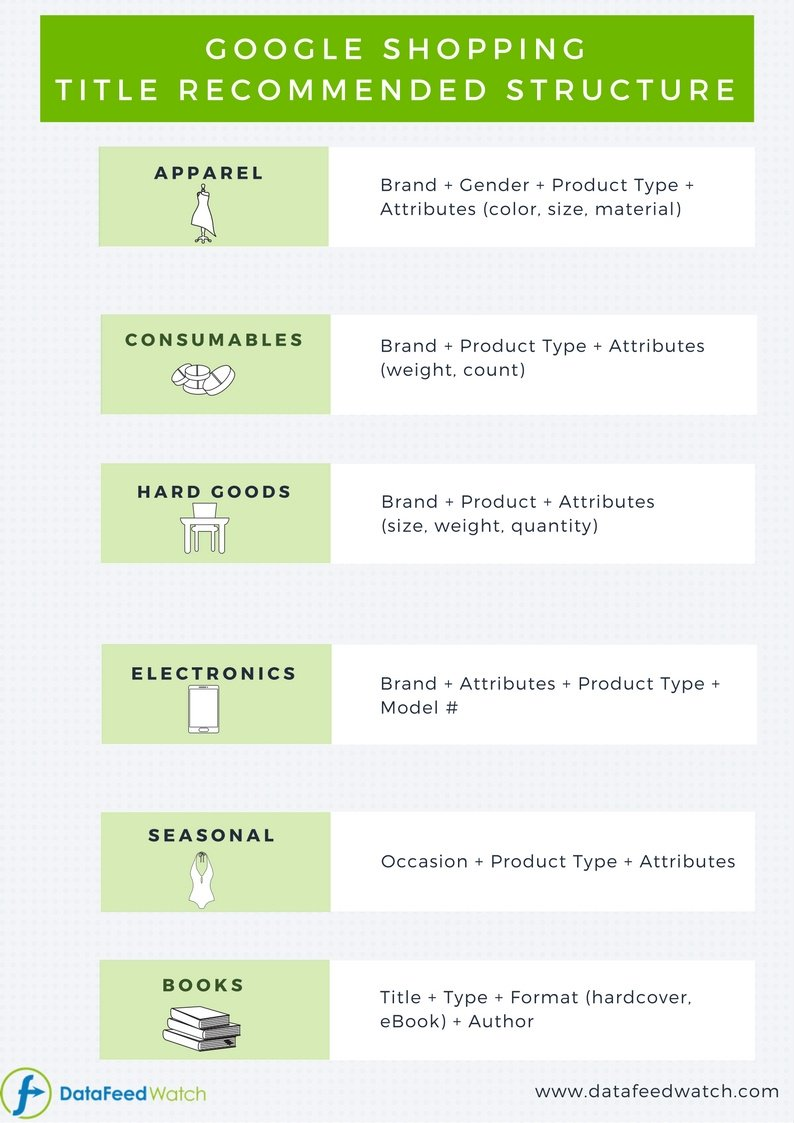 google shopping title recommended structure