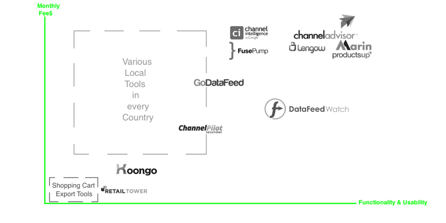 shopping cart export tools usability