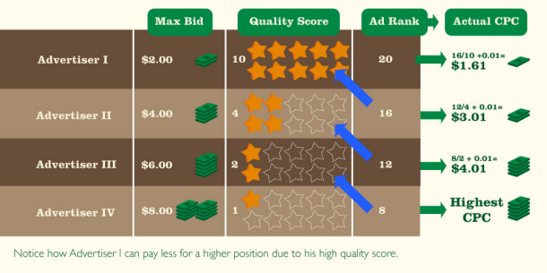 average-ctr-how-qualityscore-works