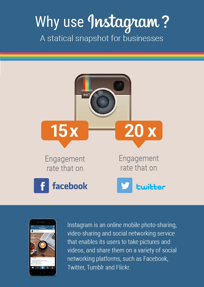 instagram engagement compared to fb and twitter neil patel