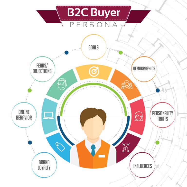 B2B buyer persona characteristics