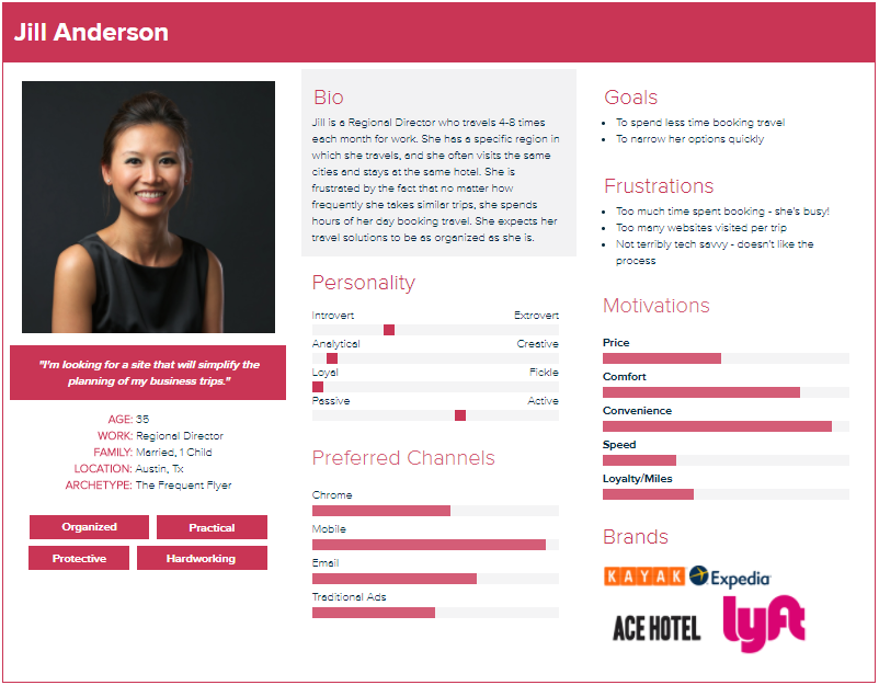 online tools can help with buyer personas