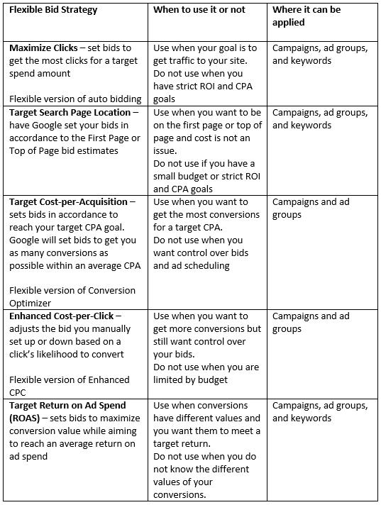 adwords-flexible-bid-strategy-guide wordstream