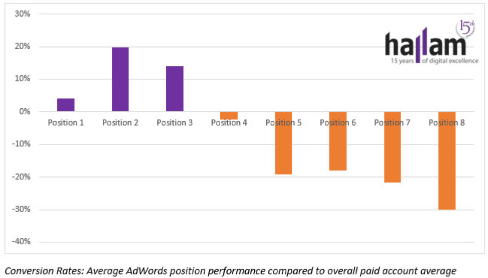 Average-AdWords-Position sfgate
