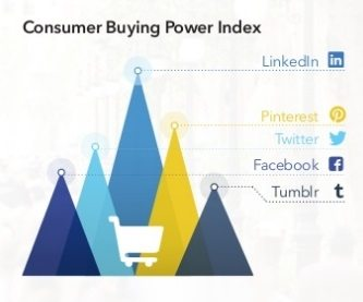 b2c-linkedin buying power index