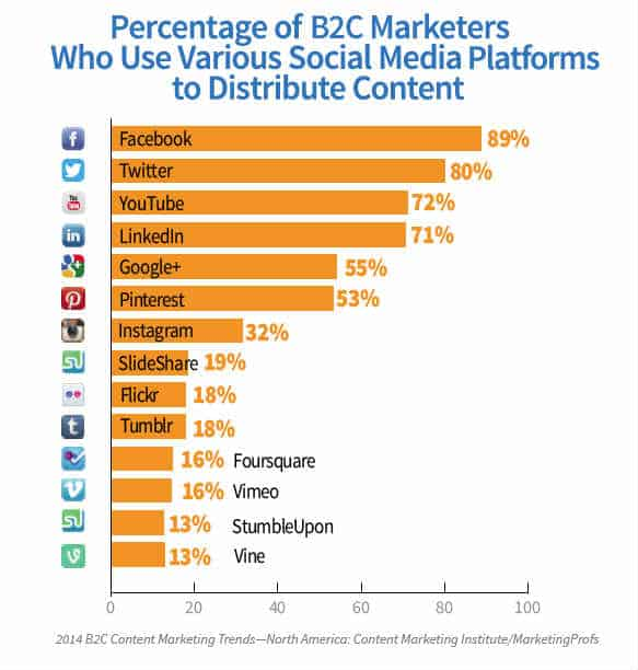 B2C Social Media Strategy graph via CMI