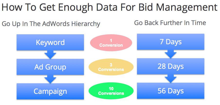 bid management data hierarchy and data ranges