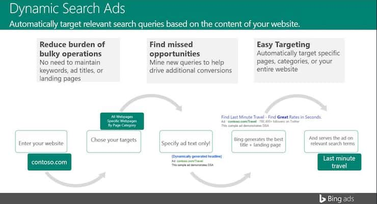 bing-dynamic-search-ads infographic