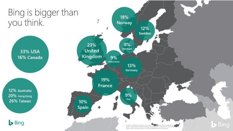 bing worldwide market share