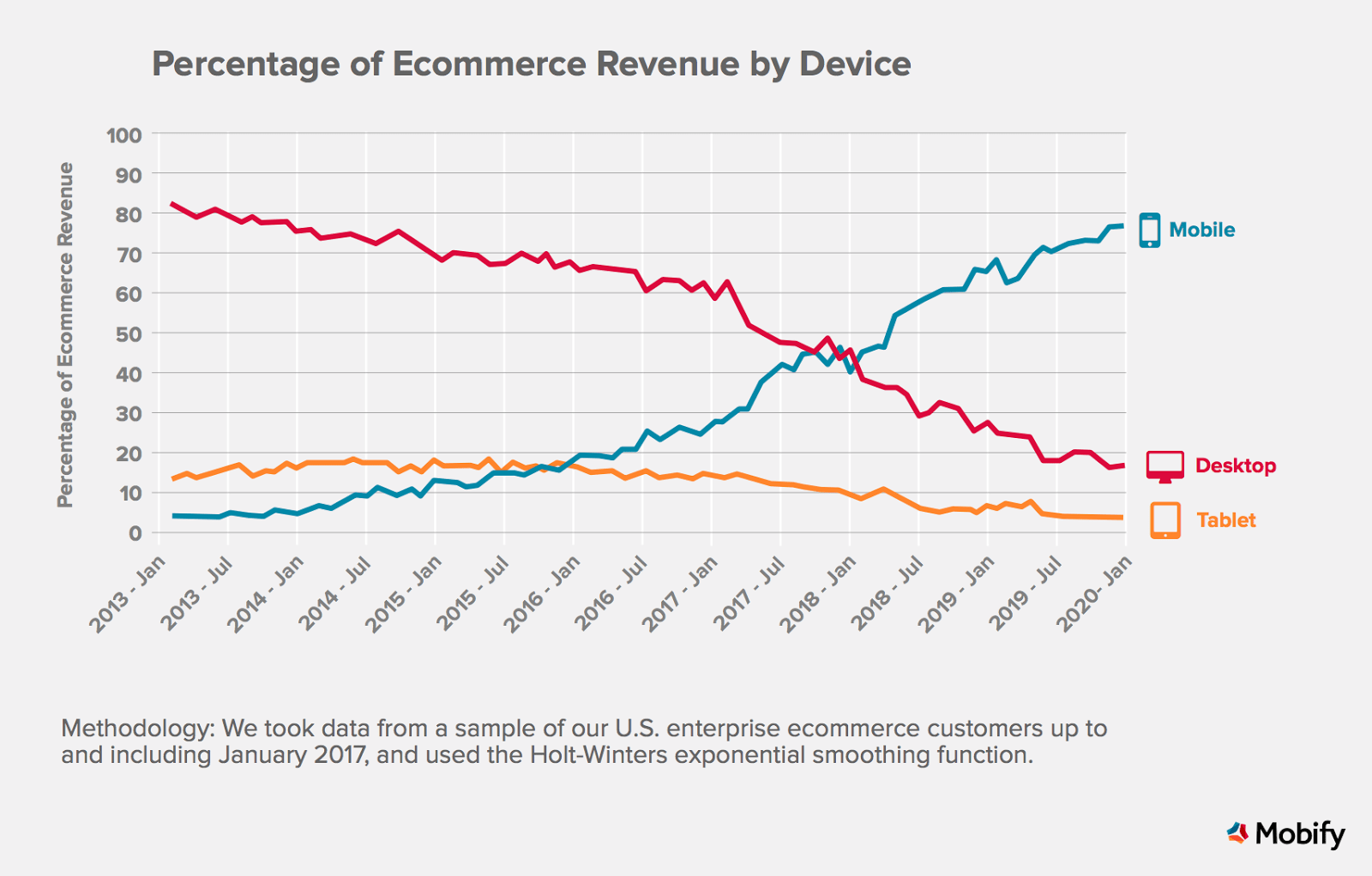 ecommerce revenue by device mobify