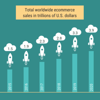 ecommerce statistical trends shopify