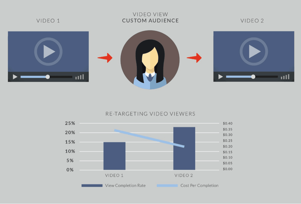 facebook-video-conversion retargeting neil patel