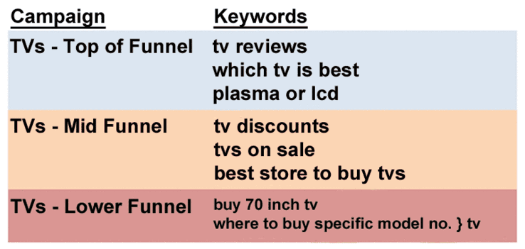 keywords for right funnel in customer sales funnel