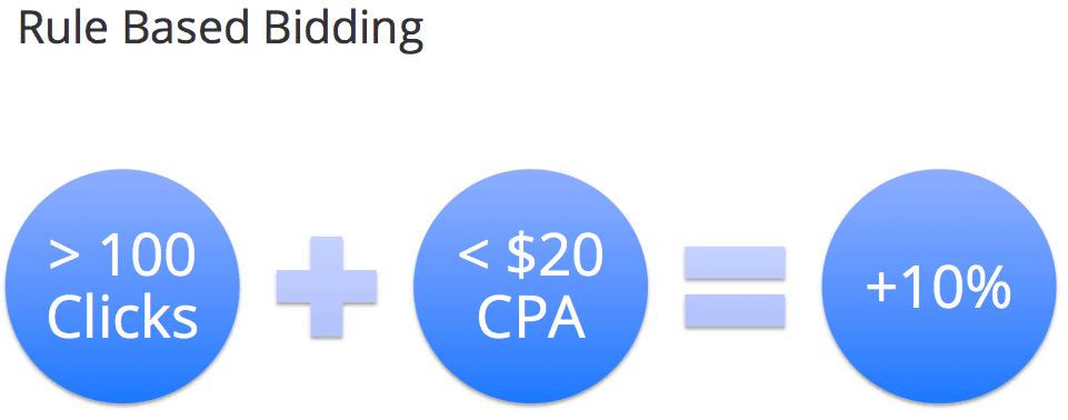 rule based bidding search engine land