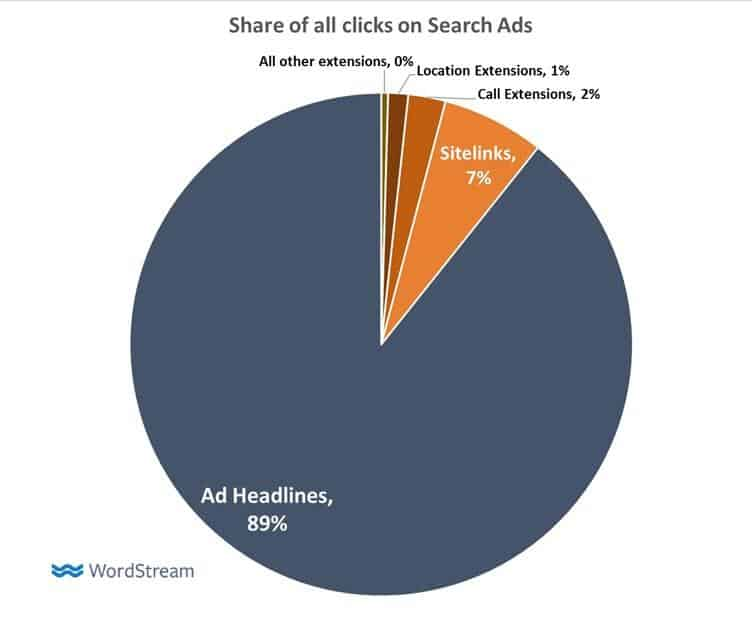 site extension click share wordstream