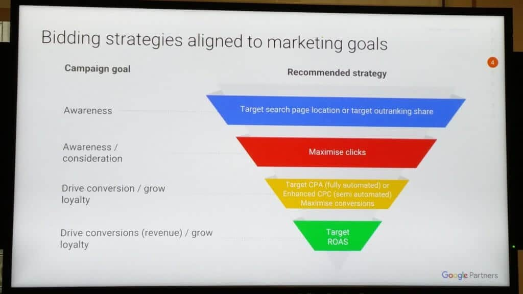 Which-Automated-Bidding-Strategy related to goals