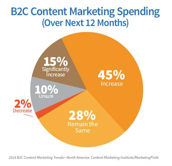 B2C content marketing spending