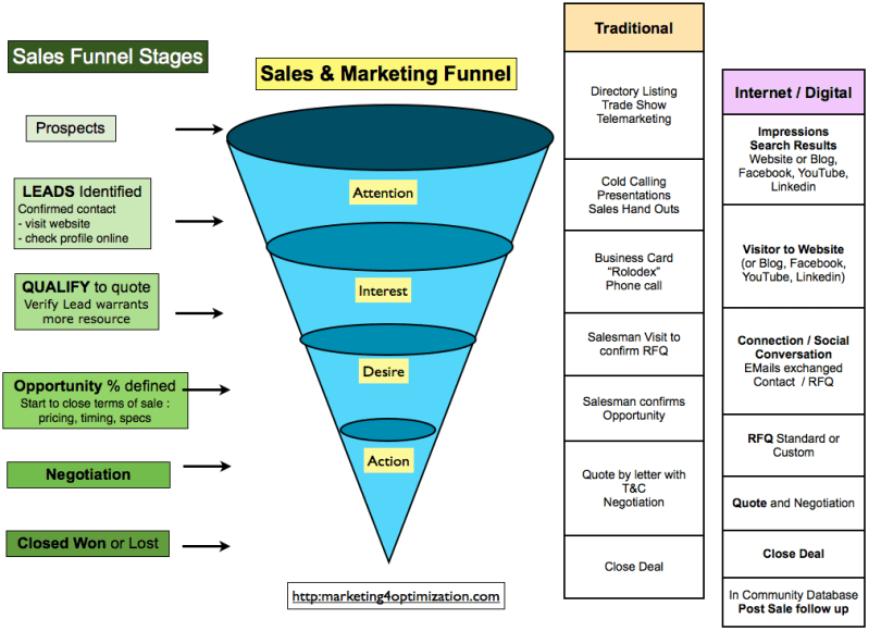 customer sales funnel digital marketing