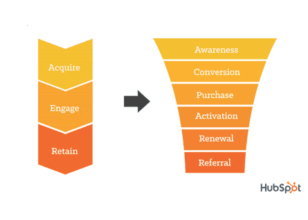 hubspot sales funnel analysis