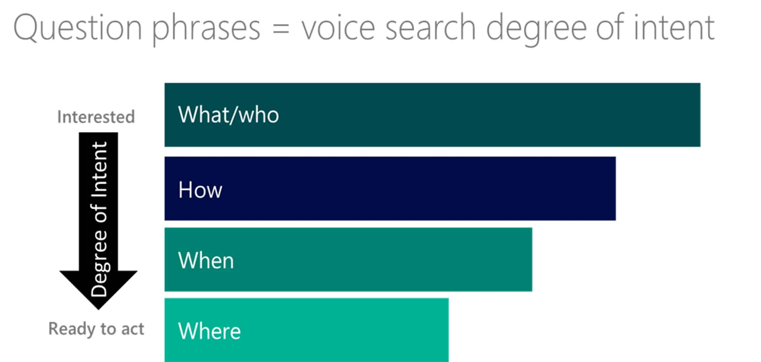 intent voice search campaignlive