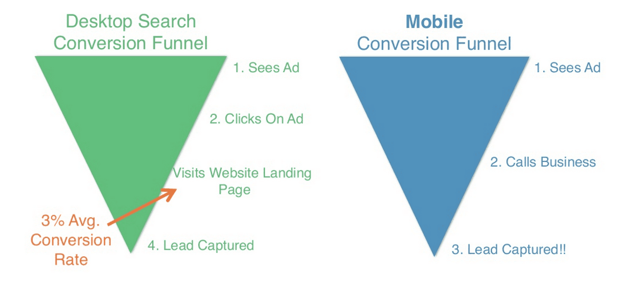 mobile vs desktop lead generation